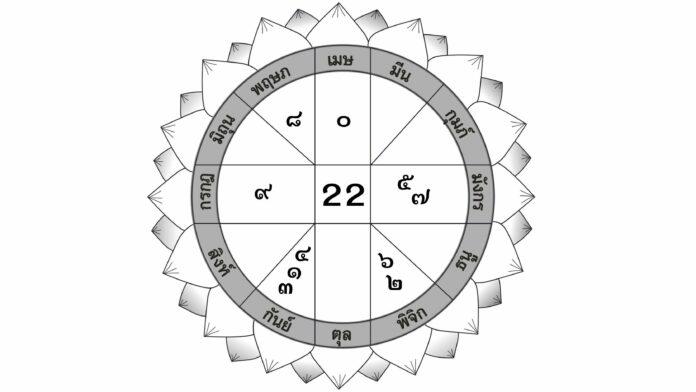 ดวงประจำวันจันทร์ที่ 11 ตุลาคม 2564